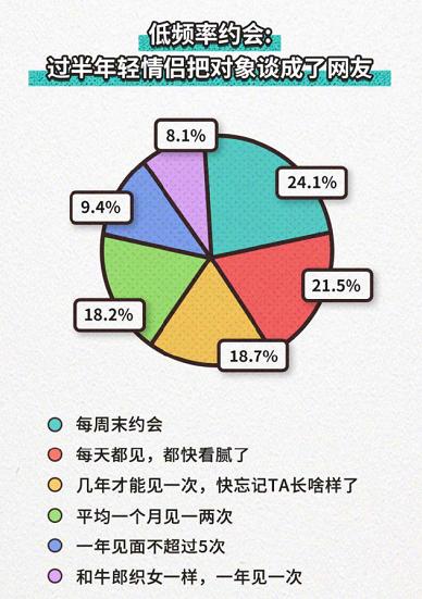 """七夕也不过了?四分之一的年轻人把恋爱谈成""""精神异地恋"""""""